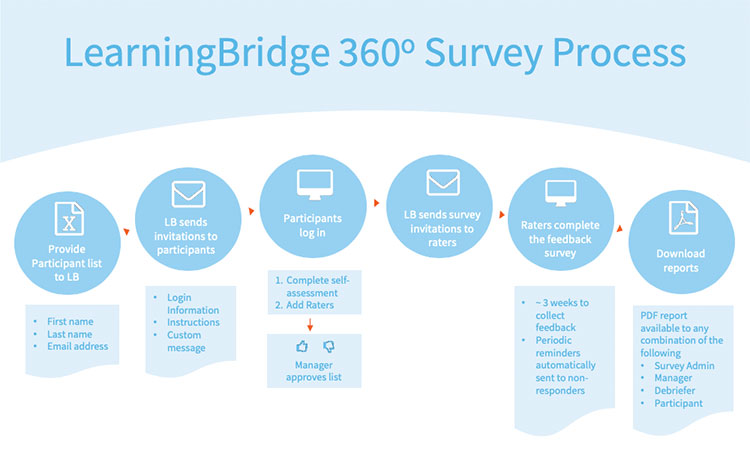 Diagram of LearningBridge Survey Process